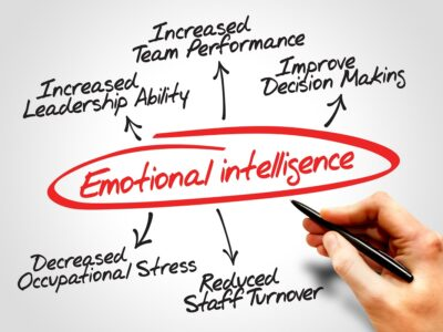 Featured Image For Emotional Intelligence for Teams Team Building Event