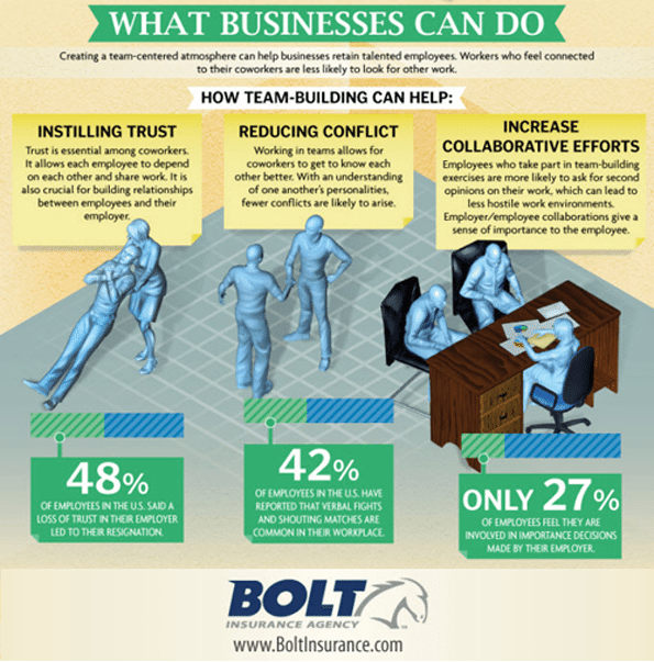 successful team building infographic