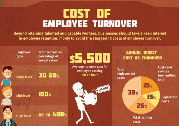 Employee Turnover Analysis - Collage Porn Video